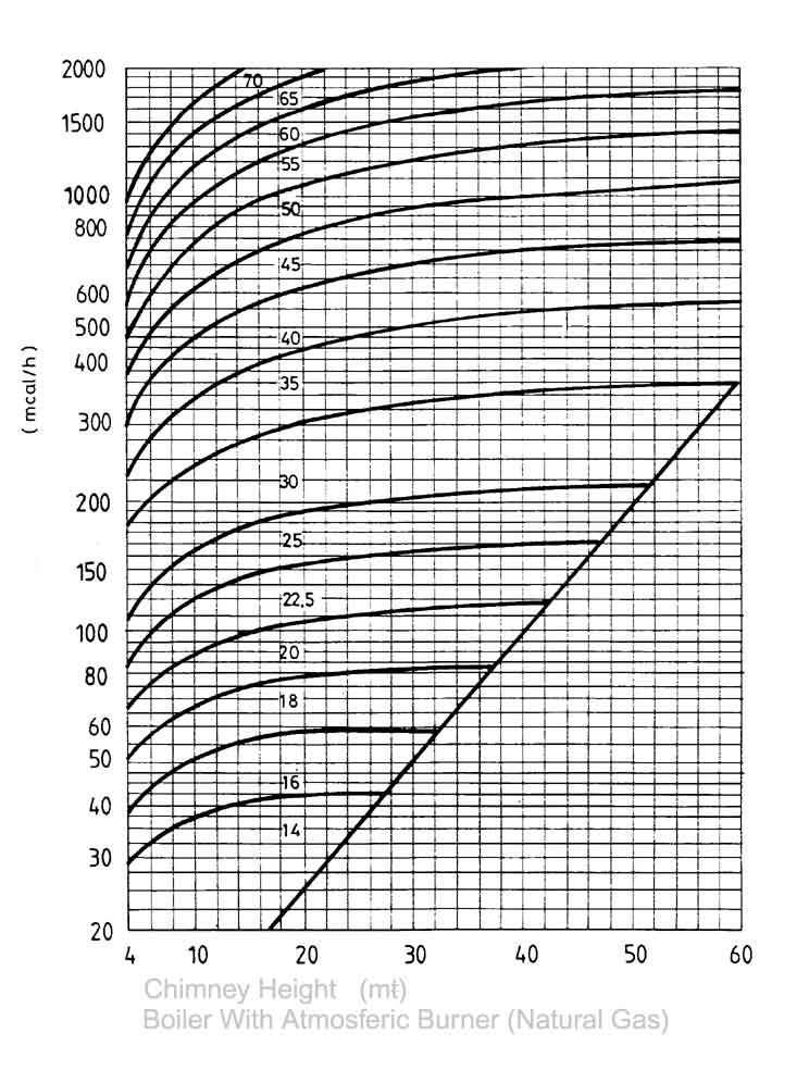 Chimney Size Atmosferic Natural Gas Burner